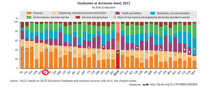 graduates-at-the-doctorate-level