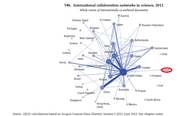 international-collaboration-networks-in-science1