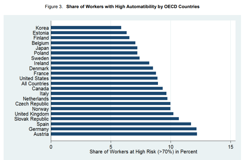Share of workers with high Automatibillity by OECD countries