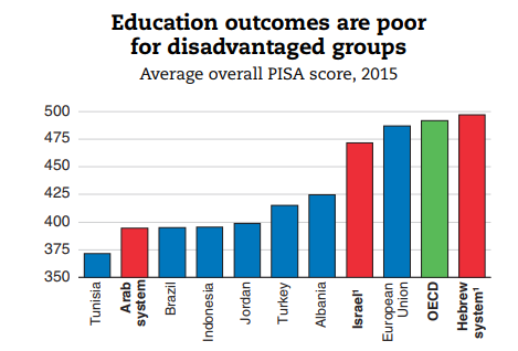 Education outcomes are poor for disadvantaged groups