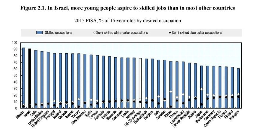 Figure 2.1 In Israel, more young people aspire to skilled jobs than in most other countries