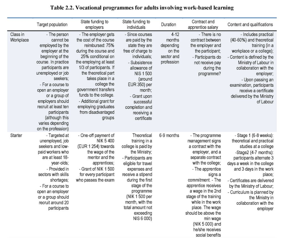 Table 2.2 Vocational programs for adults involving work-based learning