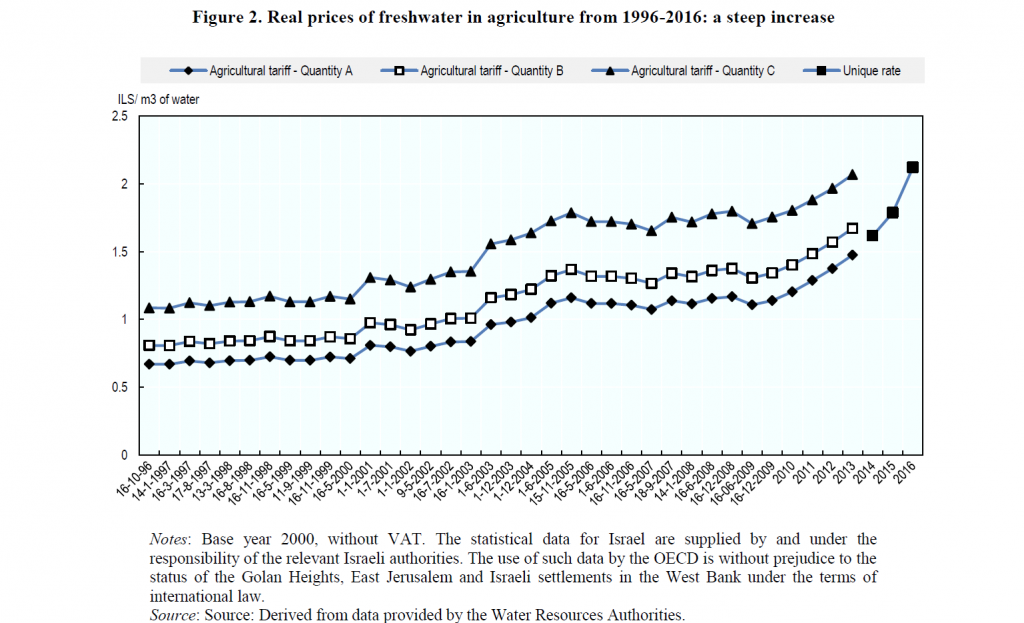 Figure 2. Real prices of freshwater in agriculture from 1996-2016: a steep increase
