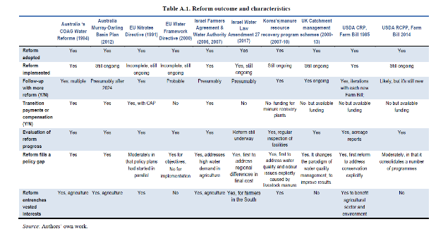 Table A.1 Reform outcome and characteristics