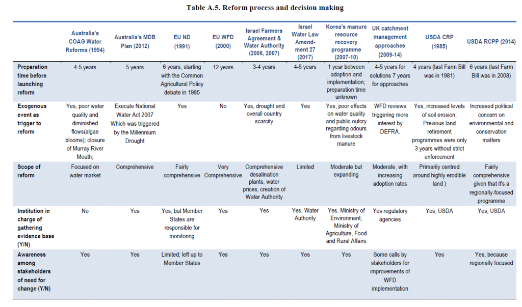 Table A.5 Reform process and decision making