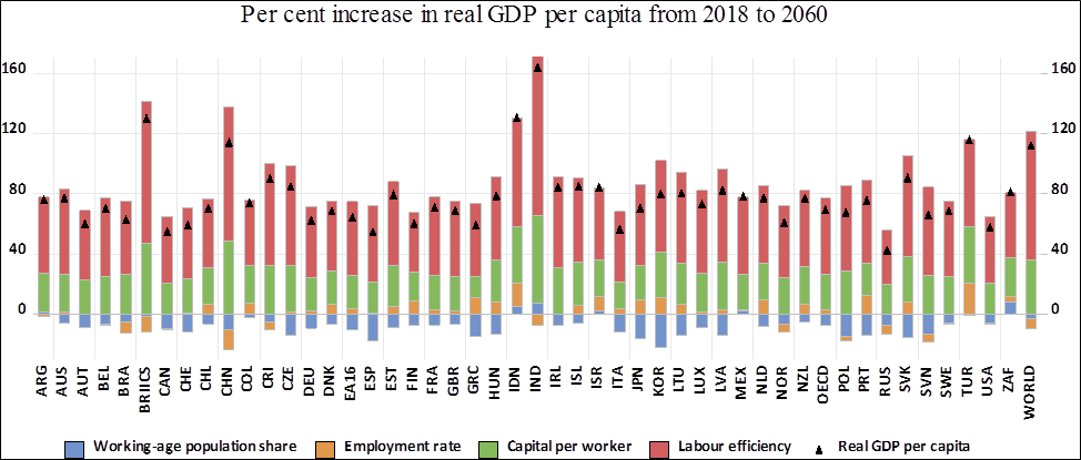 Figure 4. Per cent increase in real GDP per capita between 2018 and 2060