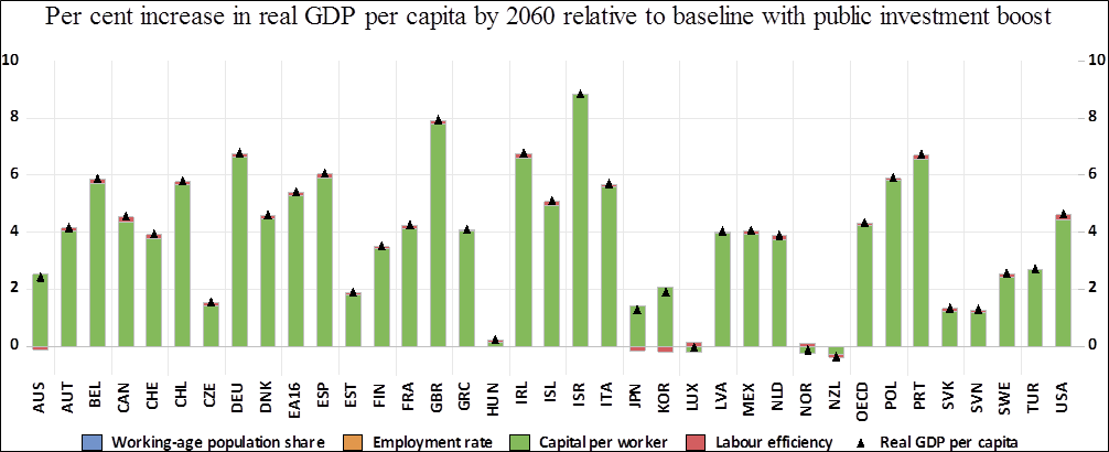 Figure 20. Per cent increase in real GDP per capita by 2060 relative to baseline with public investment boost