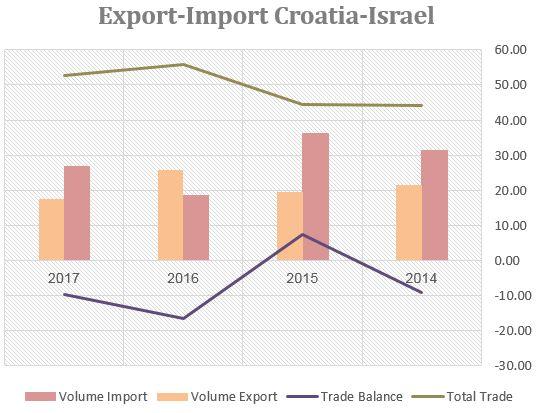 התפתחות הסחר | ישראל – קרואטיה 2014-2017