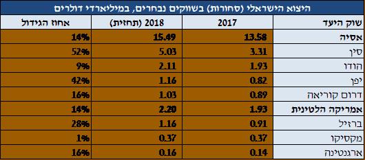 היצוא הישראלי בשווקים נבחרים