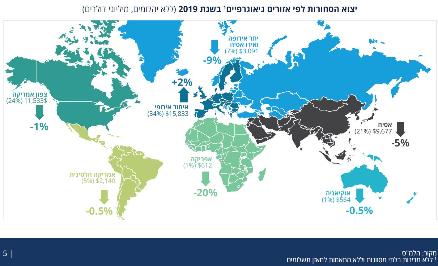 """יצוא סחורות לפי אזורים ג""""ג 2019"""